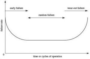 hose-bath-tub-curve